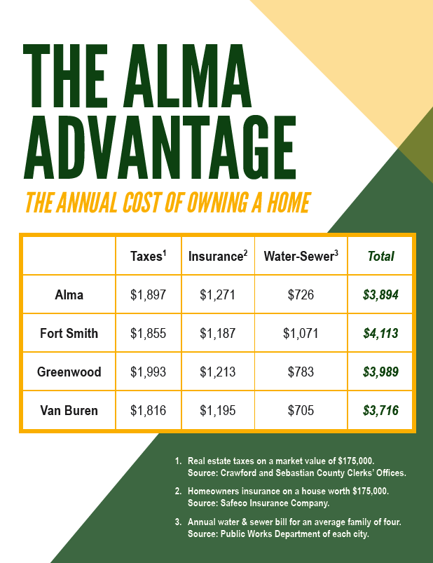 The Alma Advantage / The Annual Cost of Owning a Home in Alma, Arkansas
